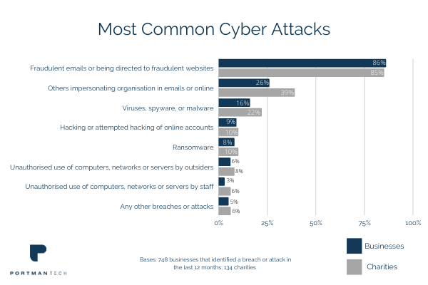 most common reason for cyber attack